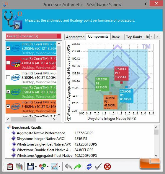 Digital Storm Bolt 2 Sandra Processor Arithmetic