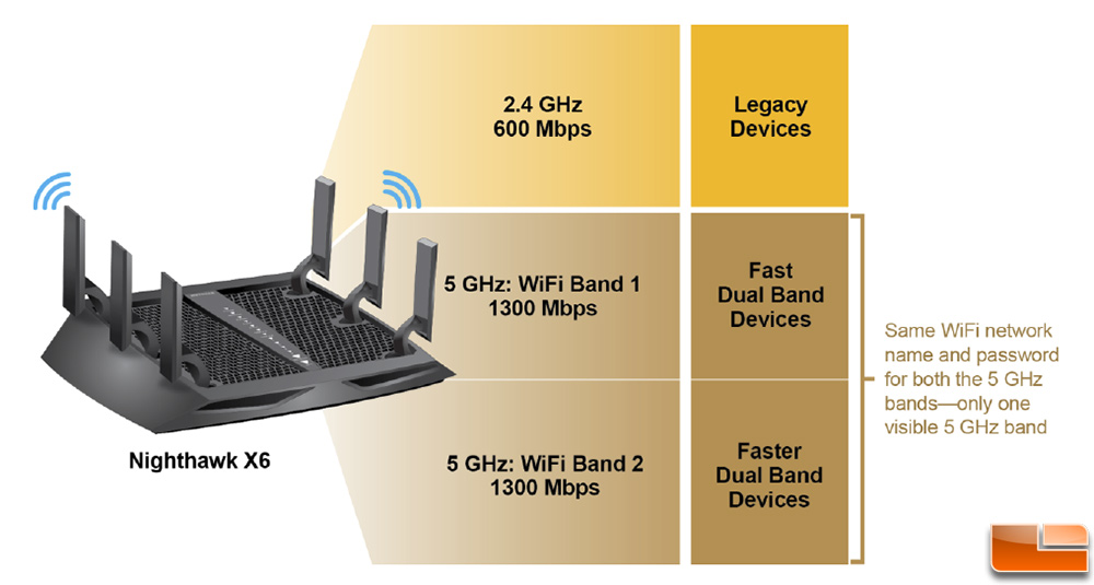 Netgear R8000 Nighthawk X6 AC 3200 Tri-Band WiFi Router