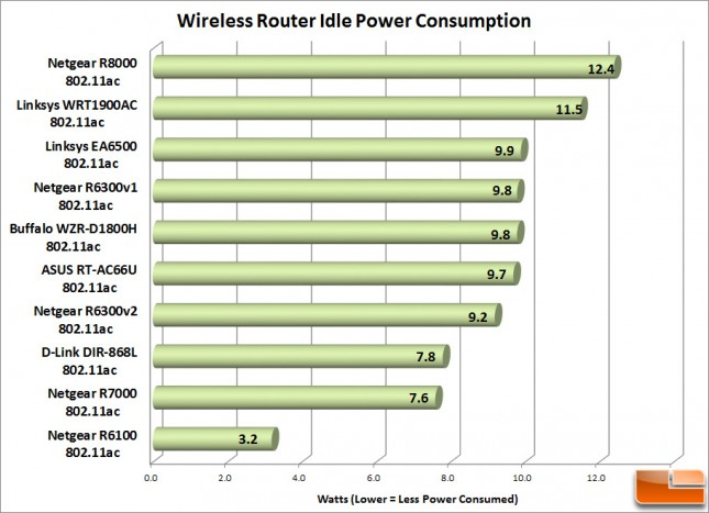 Router_Idle_Power