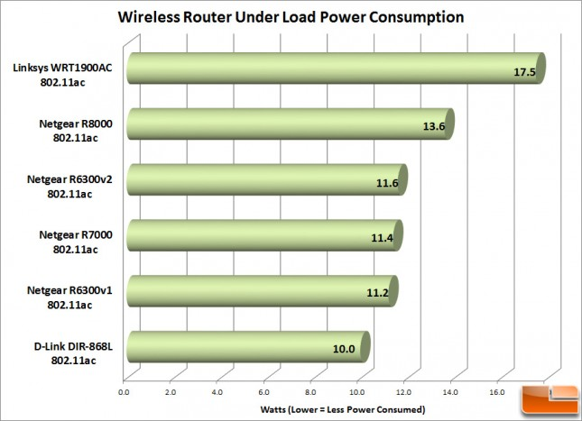 Router_Load_Power