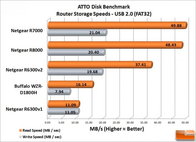 Router_Storage_Speed_USB-2