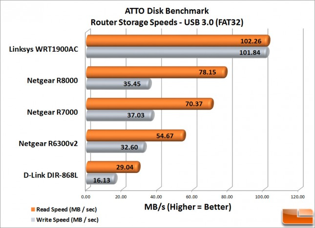 Router_Storage_Speed_USB-3