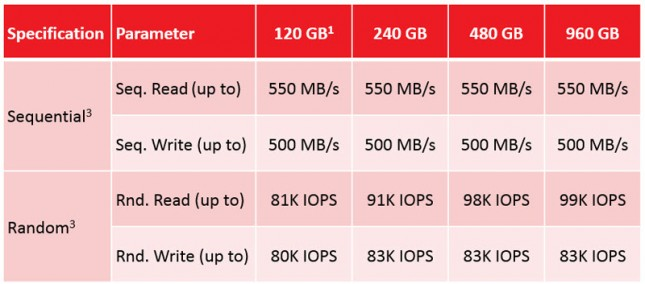 SanDisk Ultra II Performance