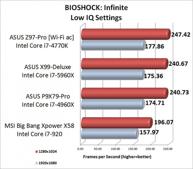 BIOSHOCK Infinite Low Image Quality Setting Benchmark Results