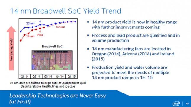 Intel Broadwell-Y SoC Product Yield