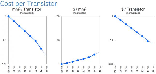 cost-per-transistor