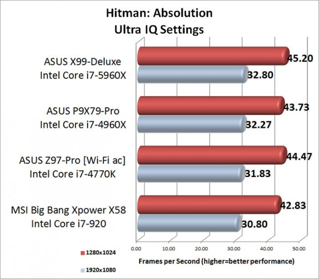 Hitman Absolution Ultra Image Quality Setting Benchmark Results