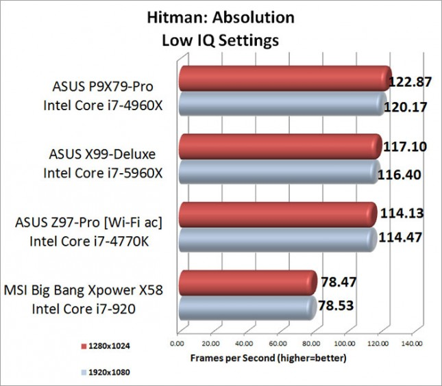Hitman Absolution Low Image Quality Setting Benchmark Results