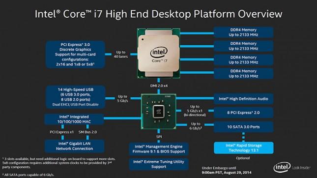 Intel X99 Block Diagram