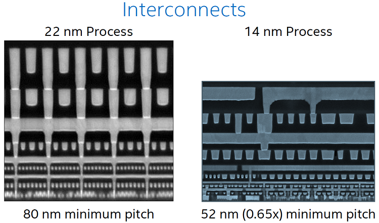 Intel Broadwell Architecture Preview - Intel Core M and
