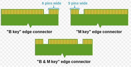 M.2 Keys