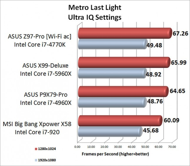 ASUS X99-Deluxe Metro Last Light Performance Results