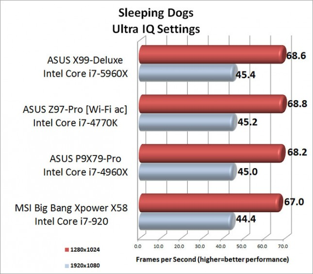 Sleeping Dogs Ultra Image Quality Setting Benchmark Results