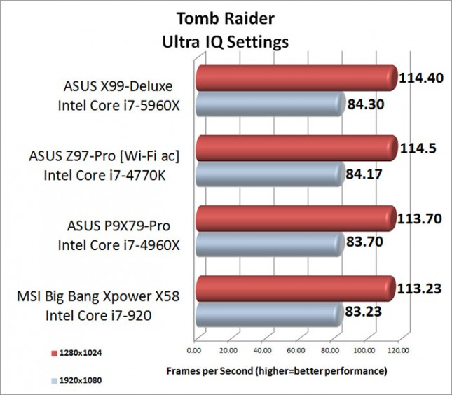 Tomb Raider Ultra Image Quality Setting Benchmark Results