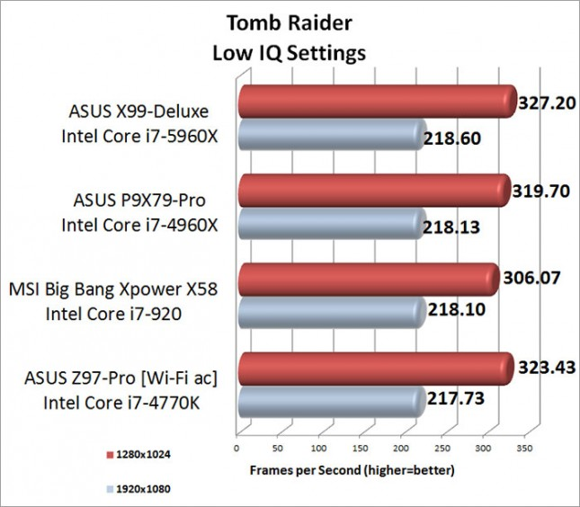 Tomb Raider Low Image Quality Setting Benchmark Results