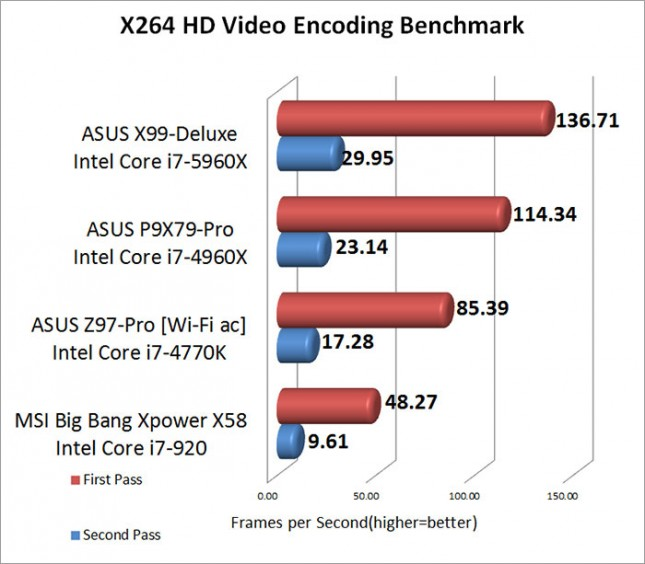 ASUS X99-Deluxe Intel Core i7-5960X X264 Benchmark Performance