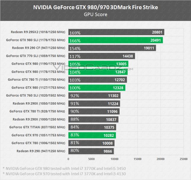 NVIDIA GeForce GTX 980 & GTX 970  3DMark FireStrike Performance