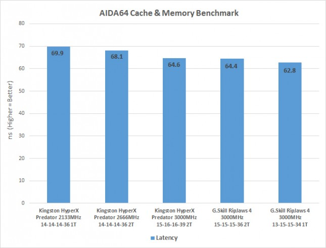 aida-ddr4-latency