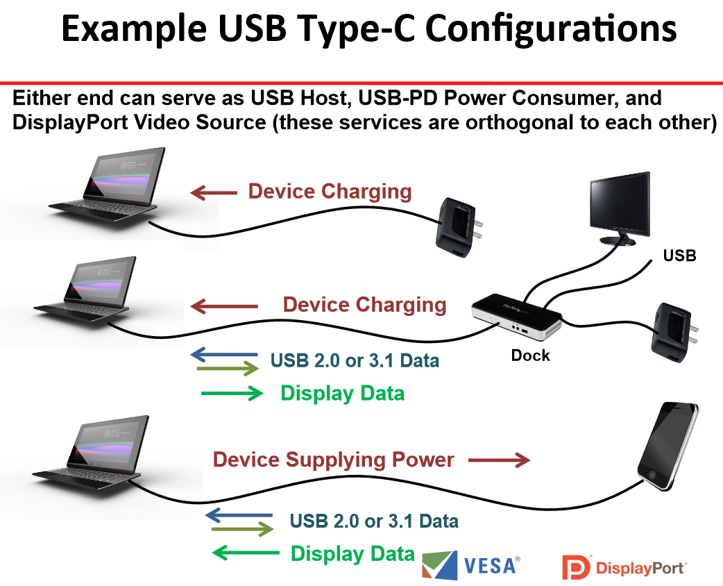 USB 3 1 Type-C Connectors Will Support DisplayPort 1 2a