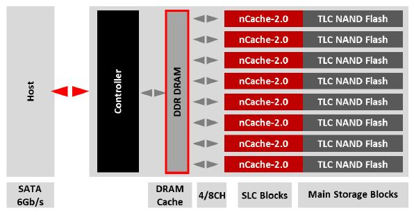 SanDisk Ultra II nCache