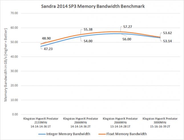 sandra-bandwidth