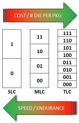 TLC MLC SLC Diagram