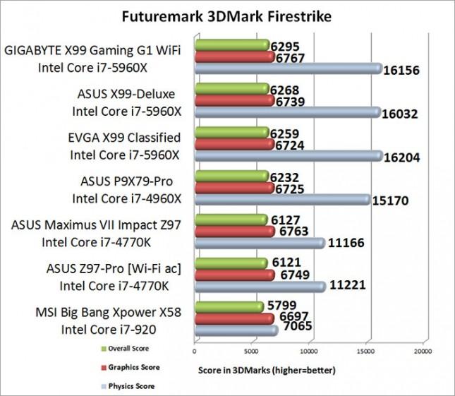 ASUS Maximum VII Impact 3DMark Firestrike Results