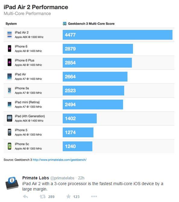 Apple A8X Benchmark 1