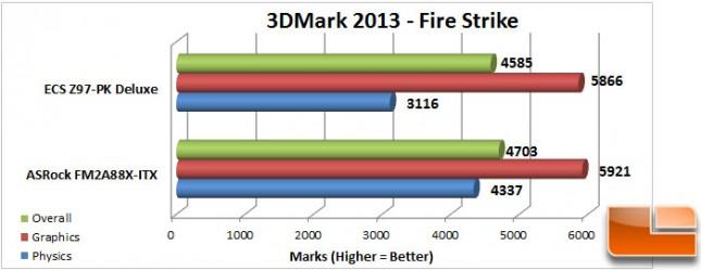 ECS-Z97-PK-Charts-3dmark-fire-strike