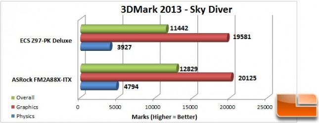 ECS-Z97-PK-Charts-3dmark-sky-diver