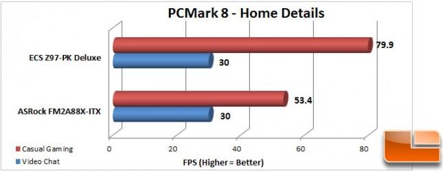 ECS-Z97-PK-Charts-PCMark8-FPS