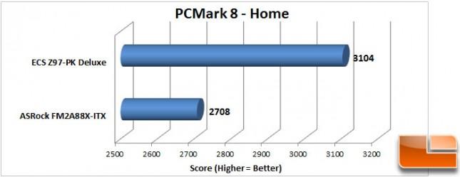 ECS-Z97-PK-Charts-PCMark8-Home-Score