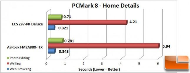 ECS-Z97-PK-Charts-PCMark8-Home-Seconds