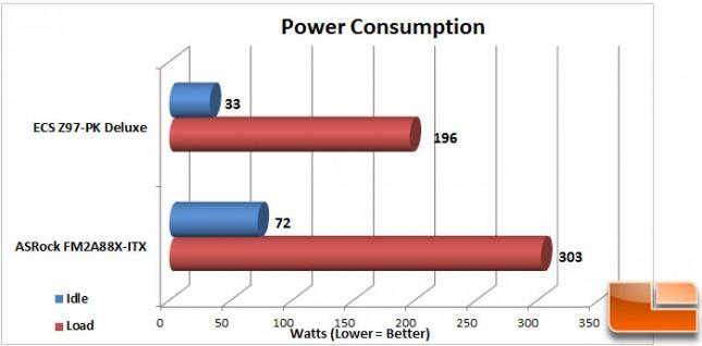 ECS-Z97-PK-Charts-Power-Consumption
