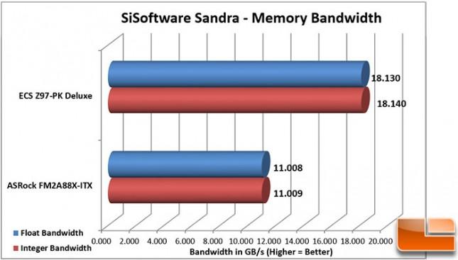 ECS-Z97-PK-Charts-Sandra-Memory