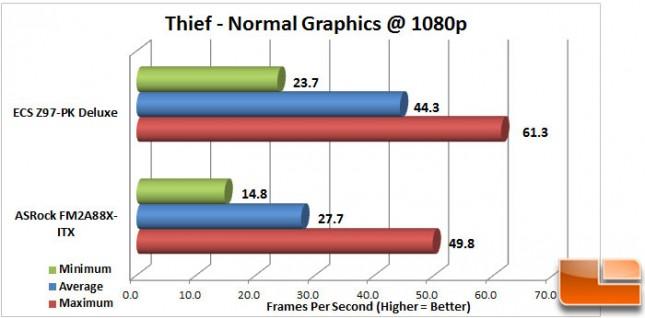 ECS-Z97-PK-Charts-Thief