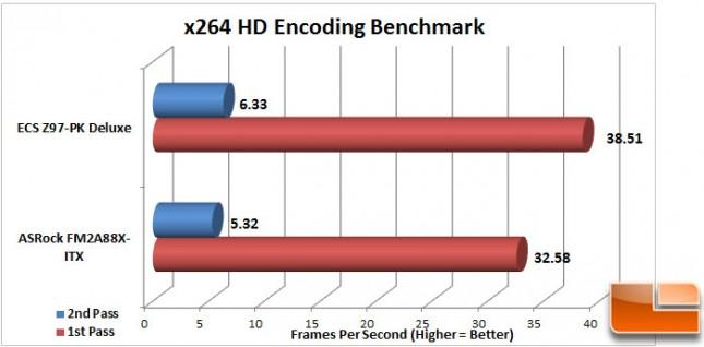 ECS-Z97-PK-Charts-x264-Encoding