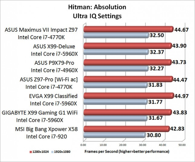 ASUS Maximum VII Impact HITMAN Absolution Benchmark Results