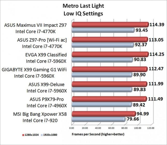ASUS Maximum VII Impact Metro Last Light Benchmark Results