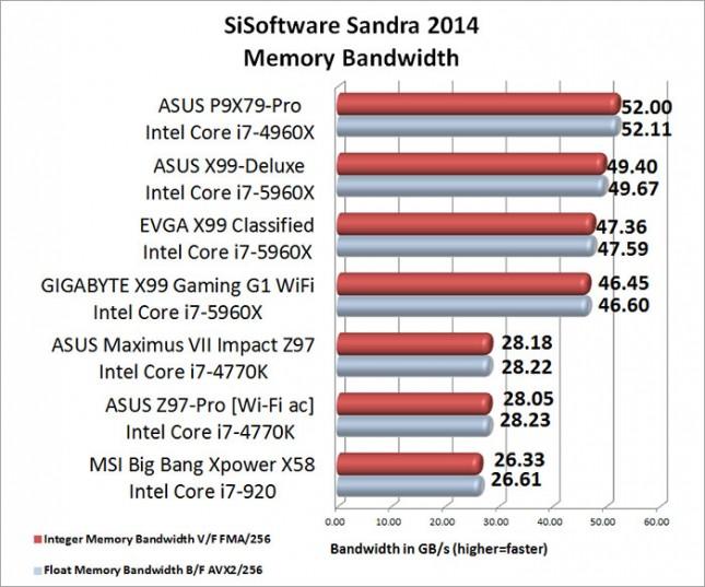 ASUS Maximum VII Impact SiSoftware Sandra Memory Bandwidth Benchmark Results