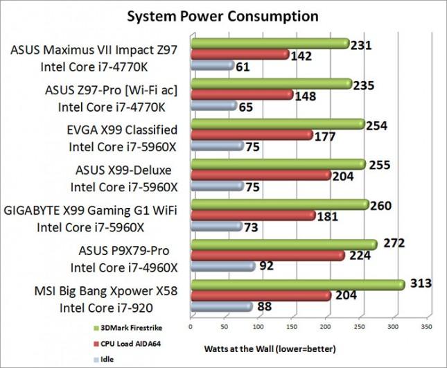ASUS ROG MAximus VII Impact mITX System Power Consumption