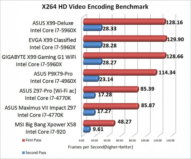 ASUS Maximum VII Impact X264 HD Video Encoding Benchmark Results
