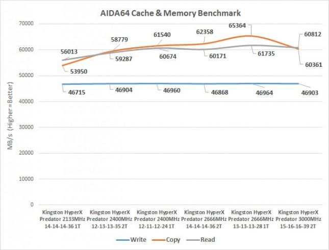 aida-memory