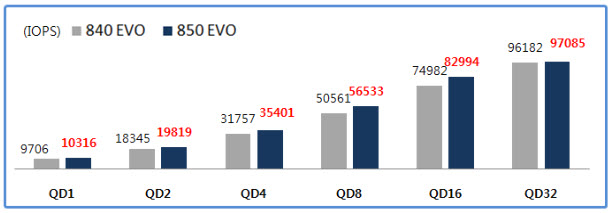 Samsung 840 EVO vs 850 EVO