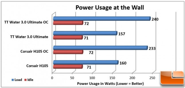 Thermaltake-Water-3-Charts-Power