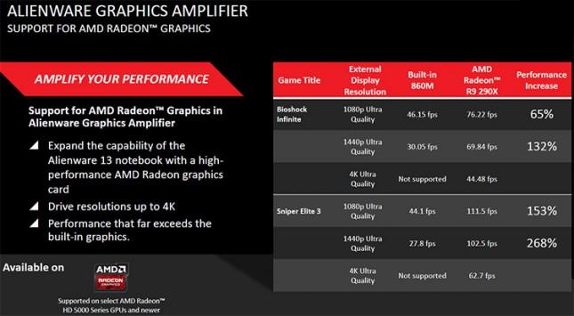 Alienware Amplifier Box