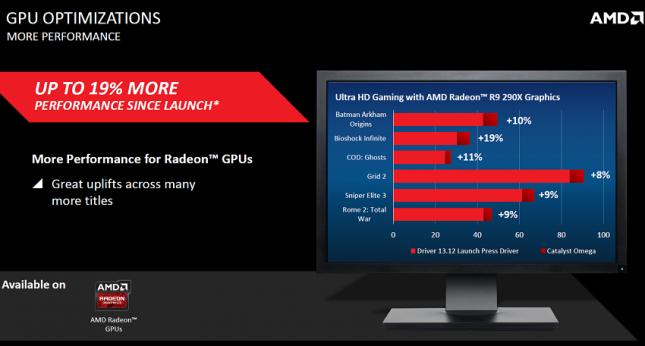 AMD Omega Performance Improvements