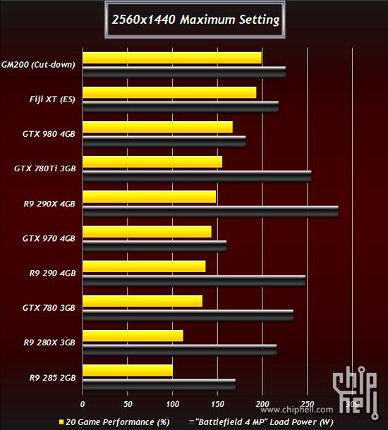 Next-Gen GPU Benchmarks Show AMD Radeon R9 390X Leading