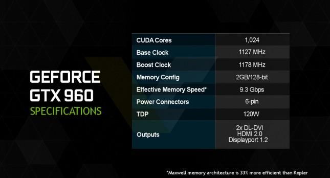 NVIDIA GeForce GTX 960 Specs