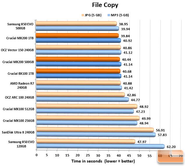 File Copy Chart